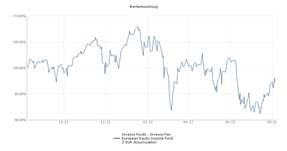 Invesco Funds - Invesco Pan European Equity Income Fund Z EUR Accumulation Fonds Performance