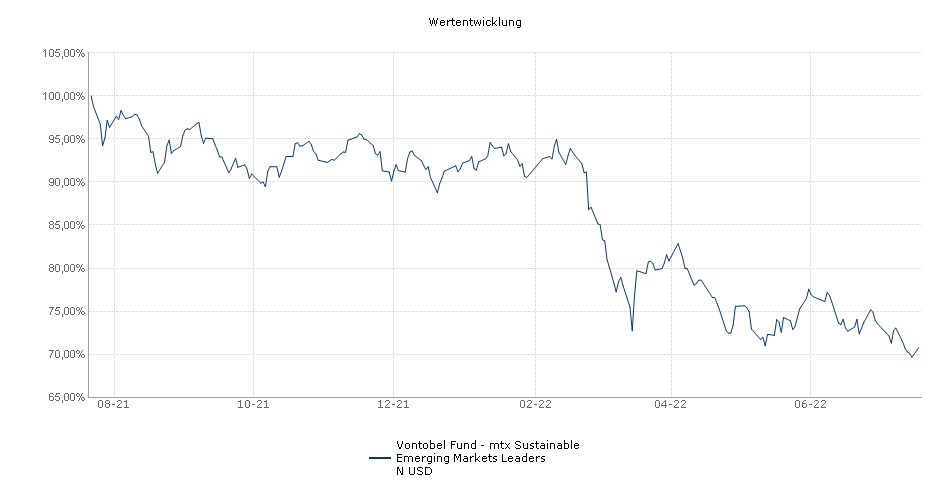 Vontobel Fund - mtx Sustainable Emerging Markets Leaders N USD Fonds Performance