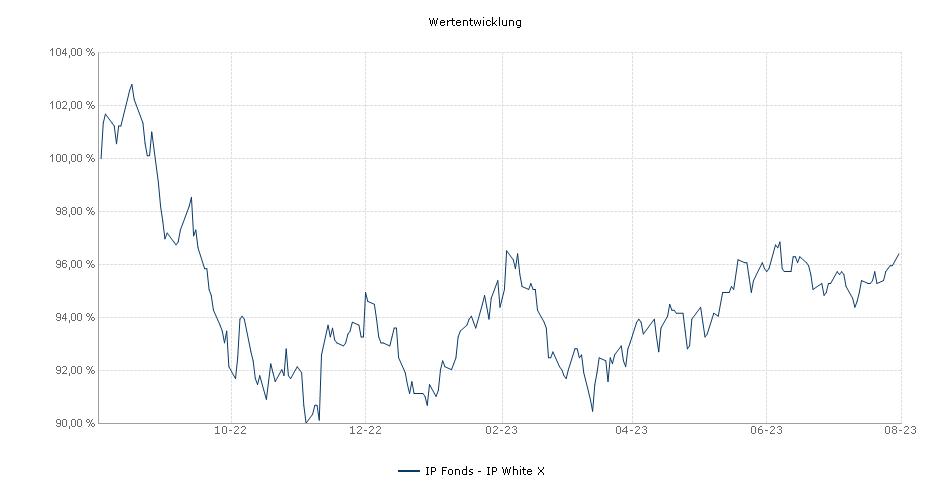 IP Fonds - IP White X Fonds Performance