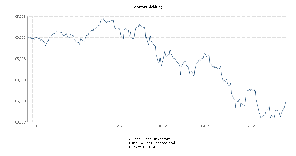 Allianz Global Investors Fund - Allianz Income and Growth CT USD Fonds Performance