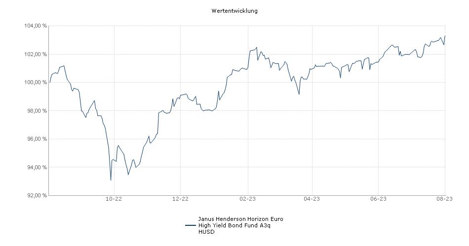 Janus Henderson Horizon Euro High Yield Bond Fund A3q HUSD Fonds Performance