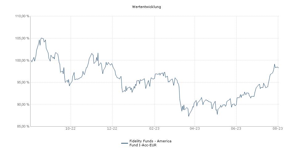 Fidelity Funds - America Fund I-Acc-EUR Fonds Performance