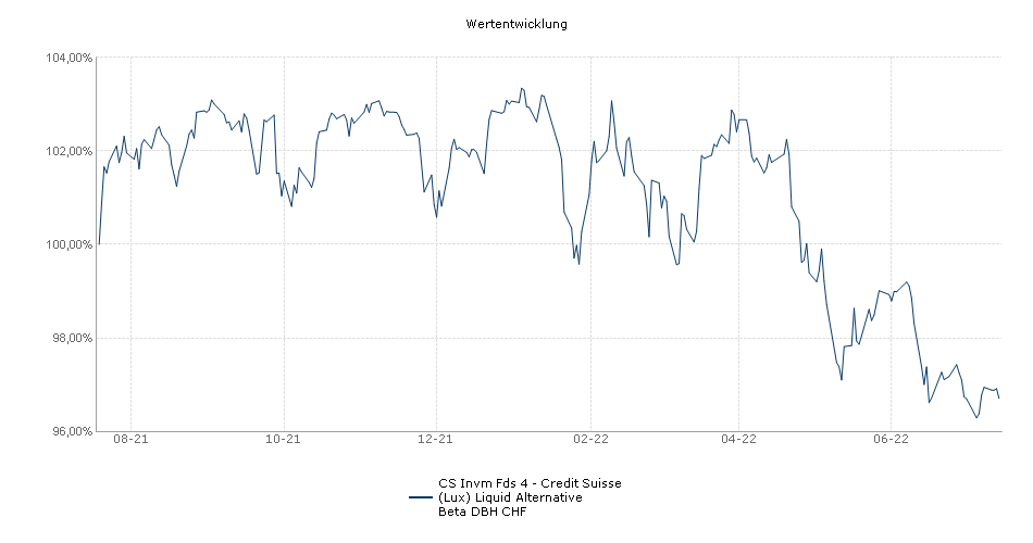 CS Invm Fds 4 - Credit Suisse (Lux) Liquid Alternative Beta DBH CHF Fonds Performance