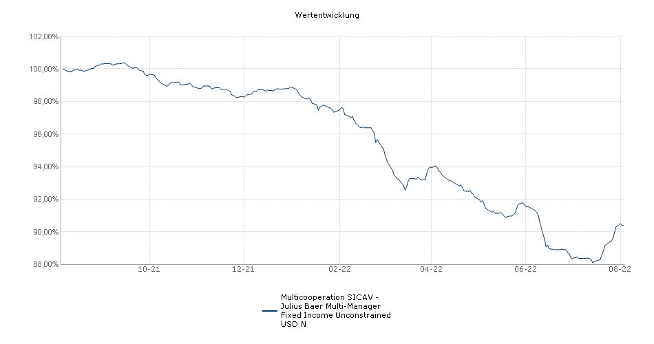 Multicooperation SICAV - Julius Baer Multi-Manager Fixed Income Unconstrained USD N Fonds Performance