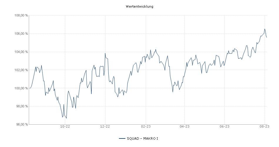 Squad Capital - Squad Makro I Fonds Performance