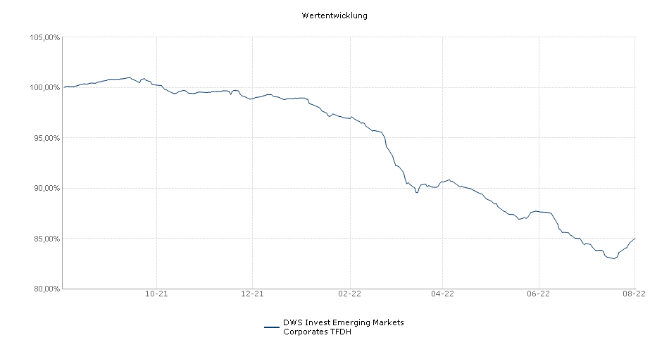 DWS Invest Emerging Markets Corporates TFDH Fonds Performance