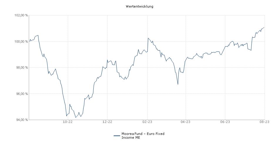 Moorea Fund - Euro Fixed Income ME Fonds Performance