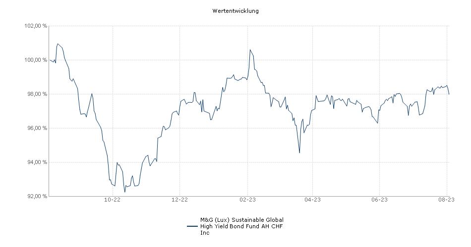 M&G (Lux) Global High Yield ESG Bond Fund AH CHF Inc Fonds Performance