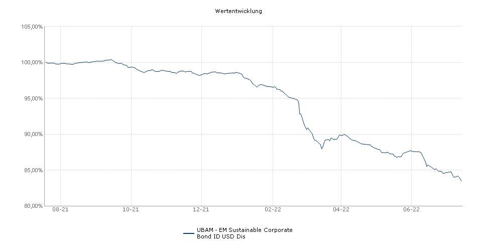 UBAM - EM Sustainable Corporate Bond ID USD Dis Fonds Performance