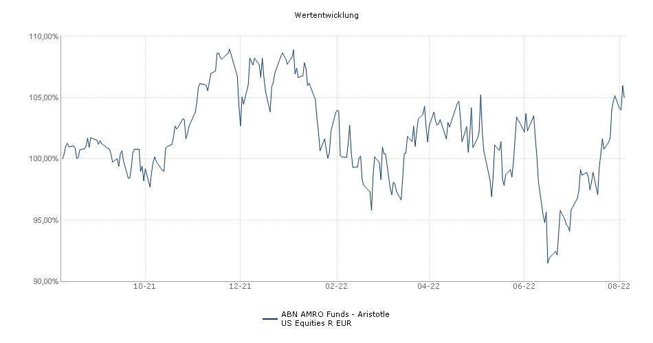 ABN AMRO Funds - Aristotle US Equities R EUR Fonds Performance