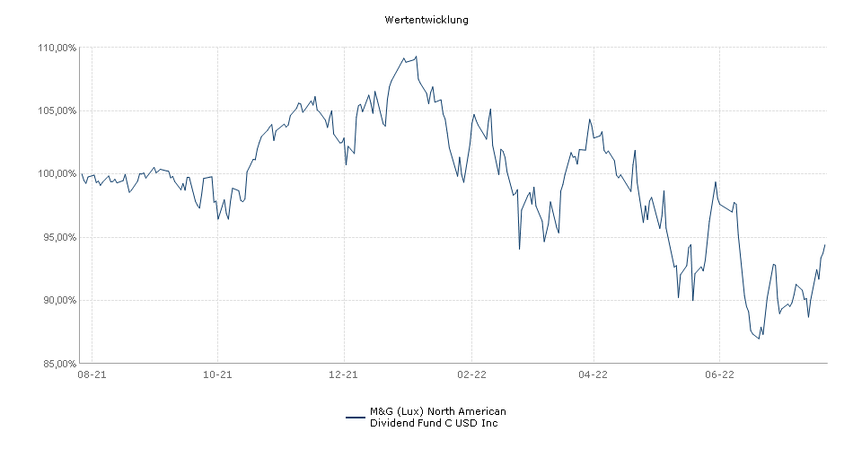 M&G (Lux) North American Dividend Fund C USD Inc Fonds Performance