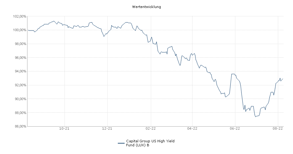 Capital Group US High Yield Fund (LUX) B Fonds Performance