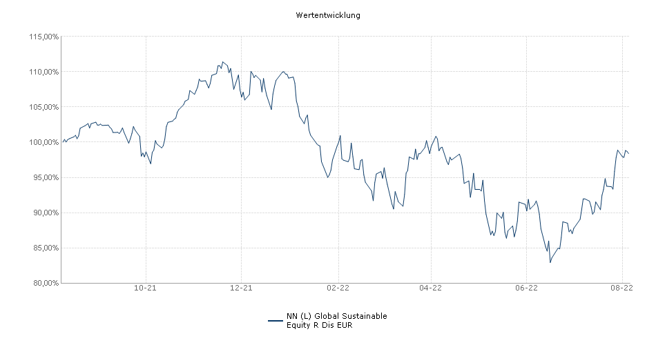 NN (L) Global Sustainable Equity R Inc EUR Fonds Performance