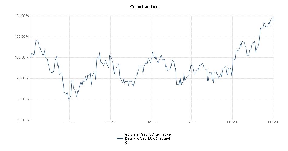 NN (L) Alternative Beta - R Cap EUR (hedged i) Fonds Performance