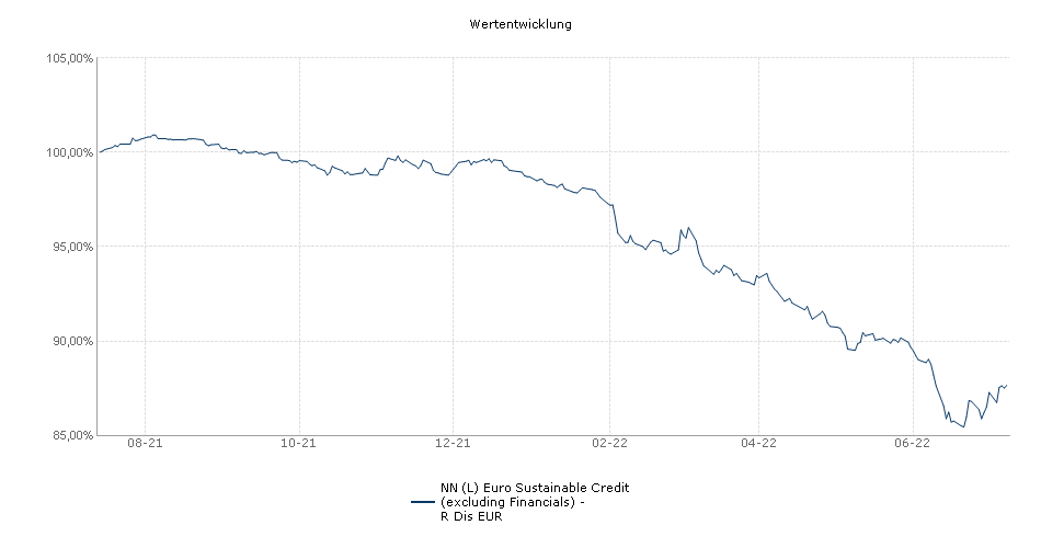 NN (L) Euro Sustainable Credit (excluding Financials) - R Dis EUR Fonds Performance