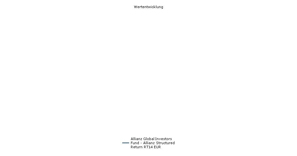 Allianz Global Investors Fund - Allianz Structured Return RT14 EUR Fonds Performance