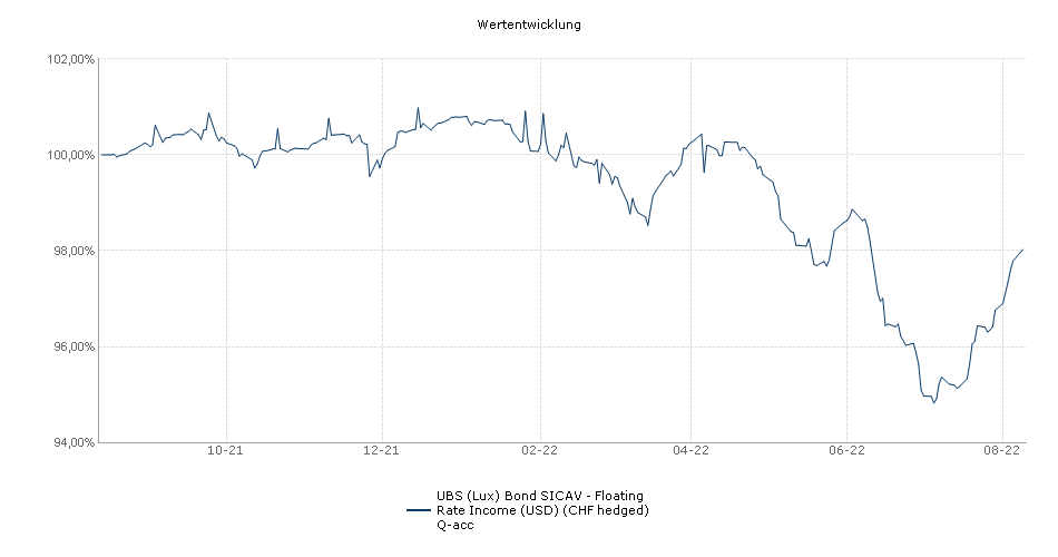 UBS (Lux) Bond SICAV - Floating Rate Income (USD) (CHF hedged) Q-acc Fonds Performance