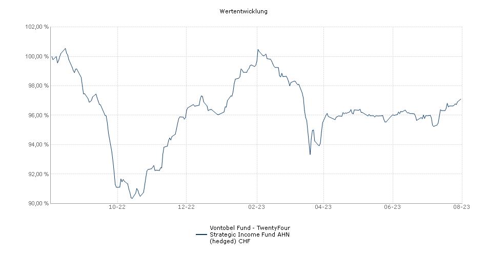 Vontobel Fund - TwentyFour Strategic Income Fund AHN (hedged) CHF Fonds Performance