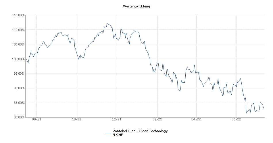 Vontobel Fund - Clean Technology N CHF Fonds Performance