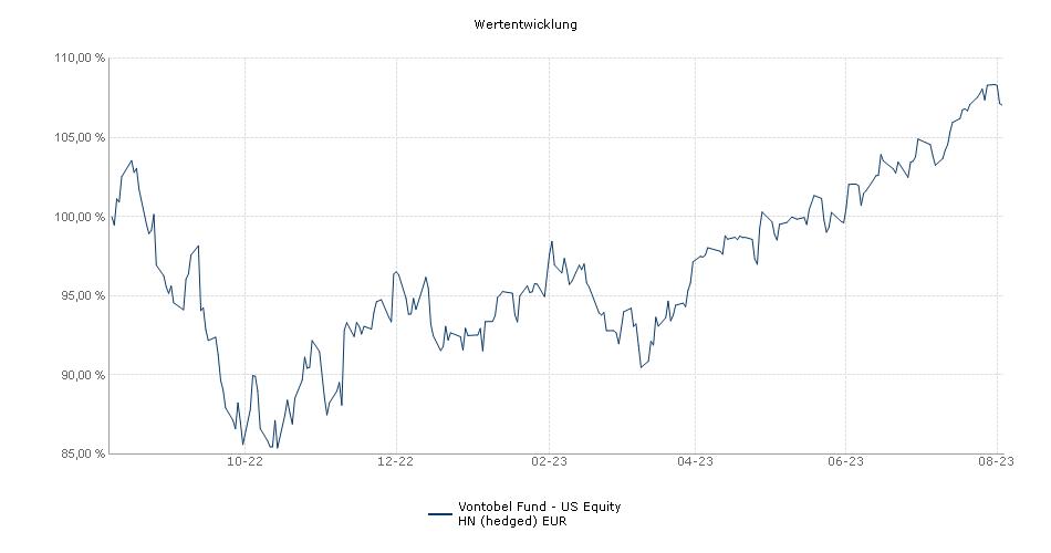 Vontobel Fund - US Equity HN (hedged) EUR Fonds Performance
