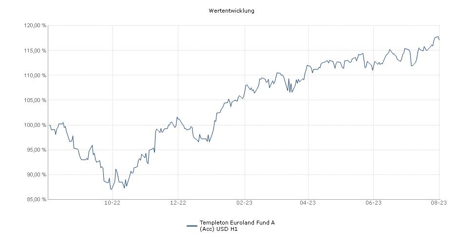 Templeton Euroland Fund A (Acc) USD H1 Fonds Performance