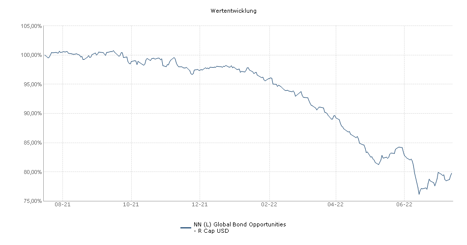 NN (L) Global Bond Opportunities - R Cap USD Fonds Performance