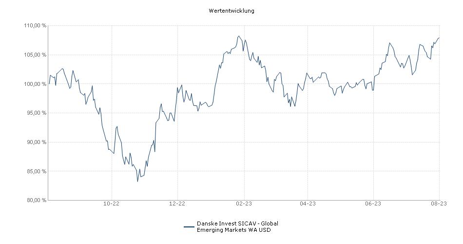Danske Invest SICAV - Global Emerging Markets WA USD Fonds Performance