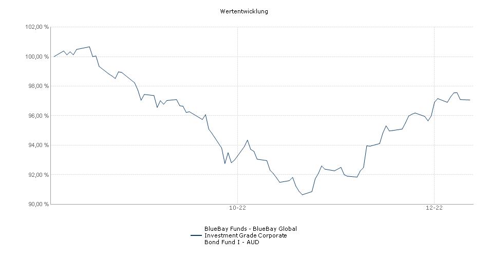 BlueBay Funds - BlueBay Global Investment Grade Corporate Bond Fund I - AUD Fonds Performance