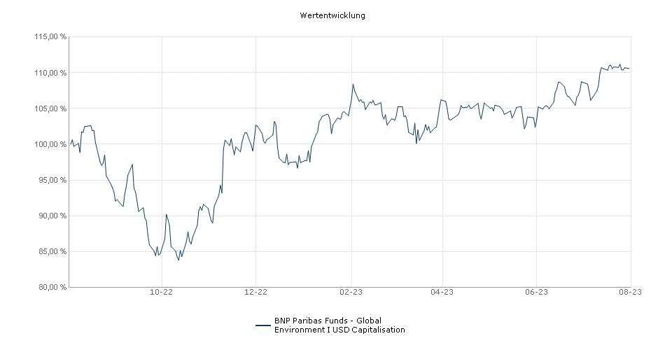 BNP Paribas Funds Global Environment I USD Capitalisation Fonds Performance