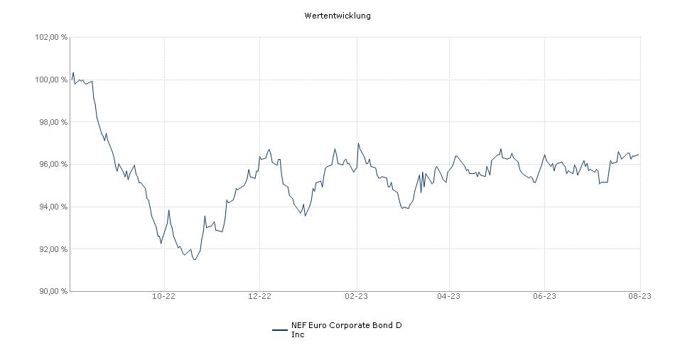 NEF Euro Corporate Bond D Inc Fonds Performance