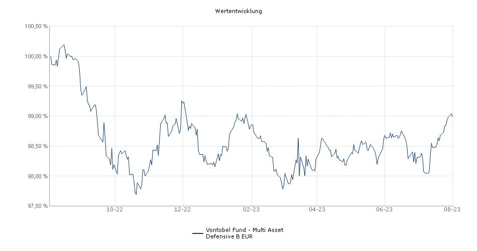 Vontobel Fund - Multi Asset Defensive B EUR Fonds Performance