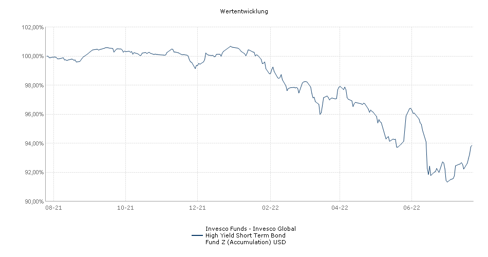 Invesco Funds - Invesco Global High Yield Short Term Bond Fund Z (Accumulation) USD Fonds Performance