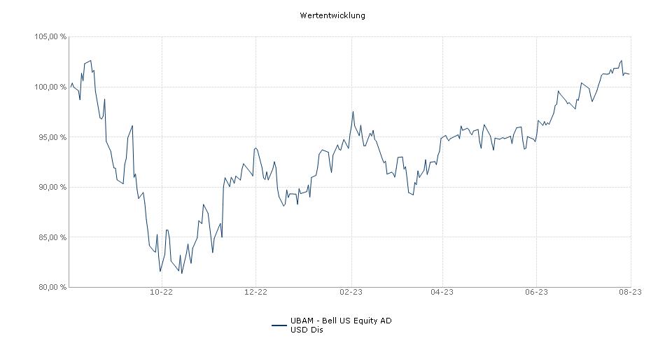 UBAM - US Equity Growth AD USD Dis Fonds Performance