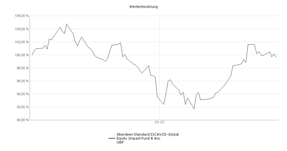 Aberdeen Standard SICAV III-Global Equity Impact Fund B Acc GBP Fonds Performance