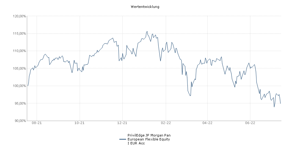 PrivilEdge JP Morgan Pan European Flexible Equity I EUR Acc Fonds Performance