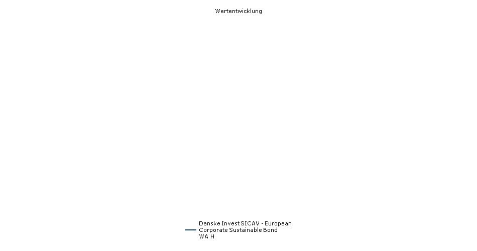 Danske Invest SICAV - European Corporate Sustainable Bond WA H Fonds Performance