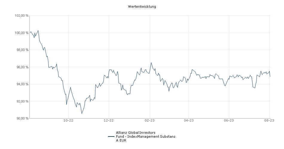 Allianz Global Investors Fund - IndexManagement Substanz A EUR Fonds Performance