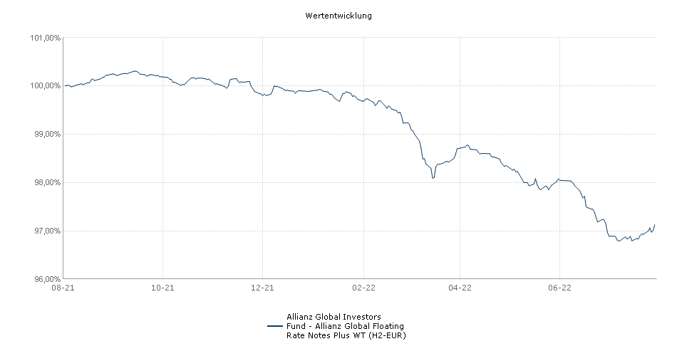 Allianz Global Investors Fund - Allianz Global Floating Rate Notes Plus WT (H2-EUR) Fonds Performance