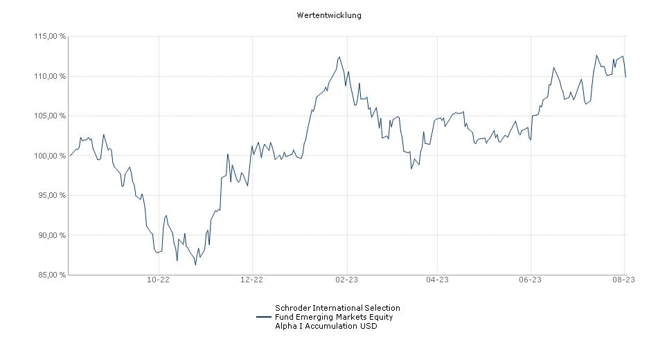 Schroder International Selection Fund Emerging Markets Equity Alpha I Accumulation USD Fonds Performance
