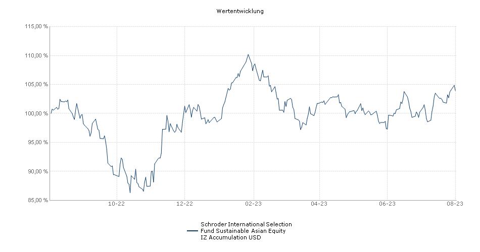 Schroder International Selection Fund Asia Pacific ex-Japan Equity IZ Accumulation USD Fonds Performance