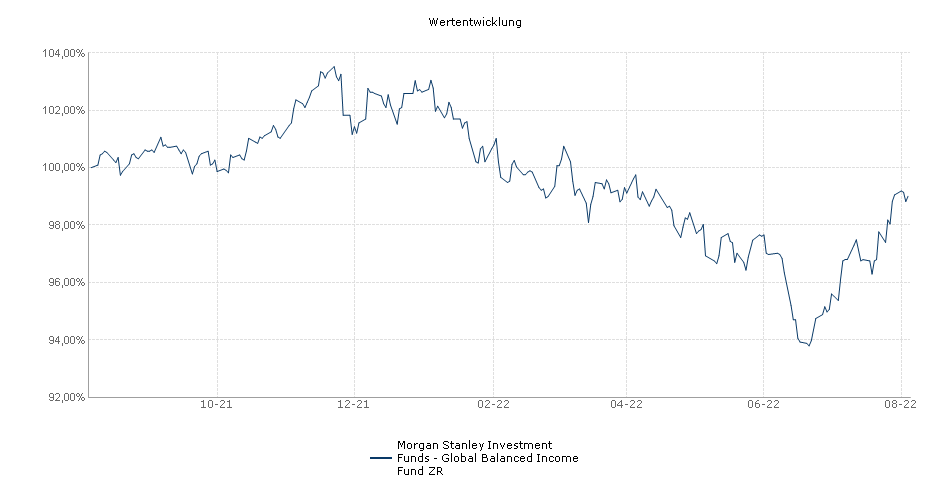Morgan Stanley Investment Funds - Global Balanced Income Fund ZR Fonds Performance