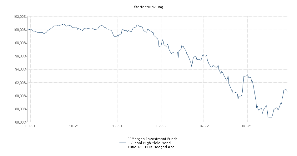 JPMorgan Investment Funds - Global High Yield Bond Fund I2 - EUR Hedged Acc Fonds Performance