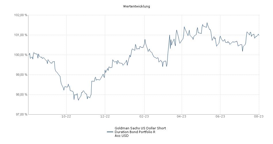Goldman Sachs US Dollar Short Duration Bond Portfolio R Acc USD Fonds Performance