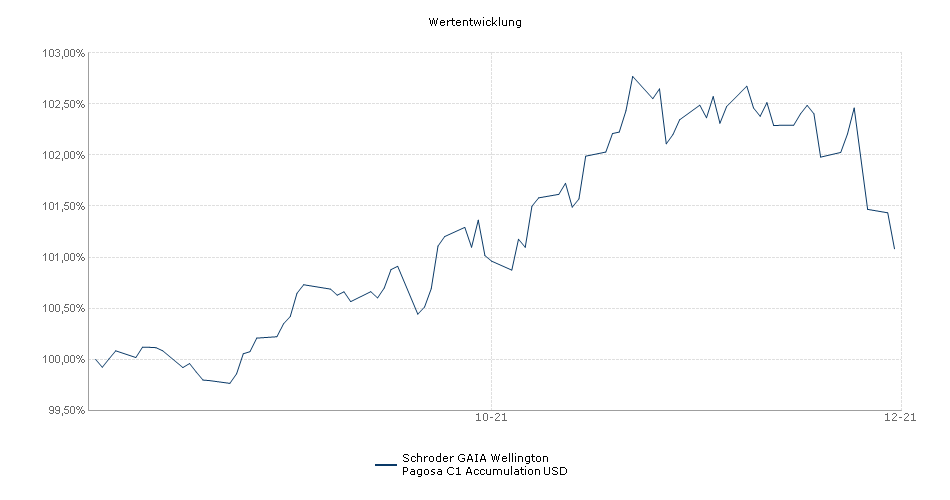 Schroder GAIA Wellington Pagosa C1 Accumulation USD Fonds Performance