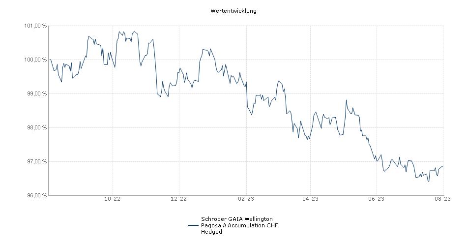 Schroder GAIA Wellington Pagosa A Accumulation CHF Hedged Fonds Performance