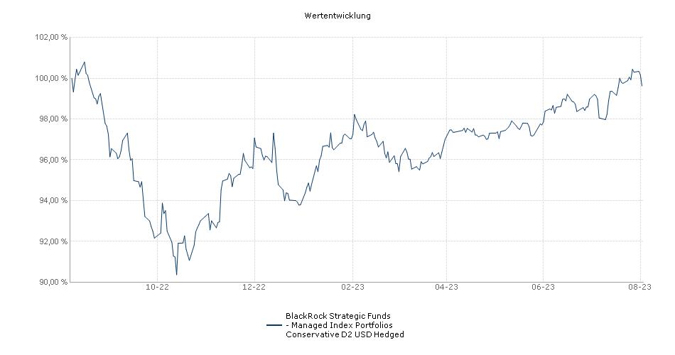 BlackRock Strategic Funds - Managed Index Portfolios Conservative D2 USD Hedged Fonds Performance