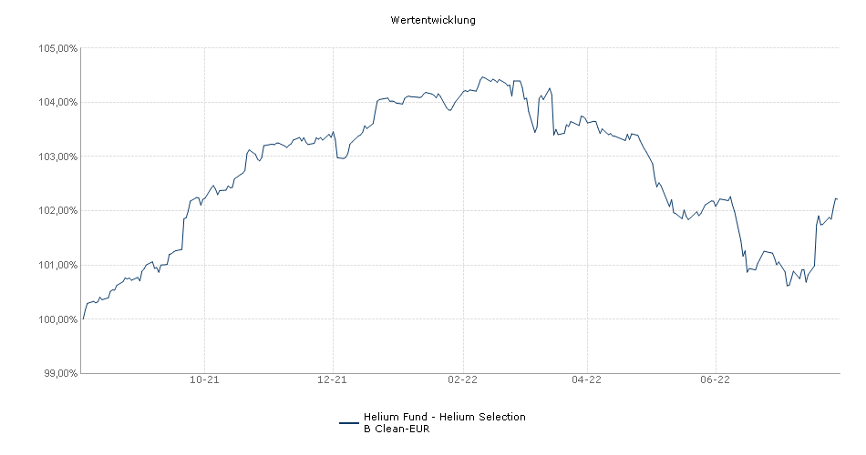 Helium Fund - Helium Selection B Clean-EUR Fonds Performance
