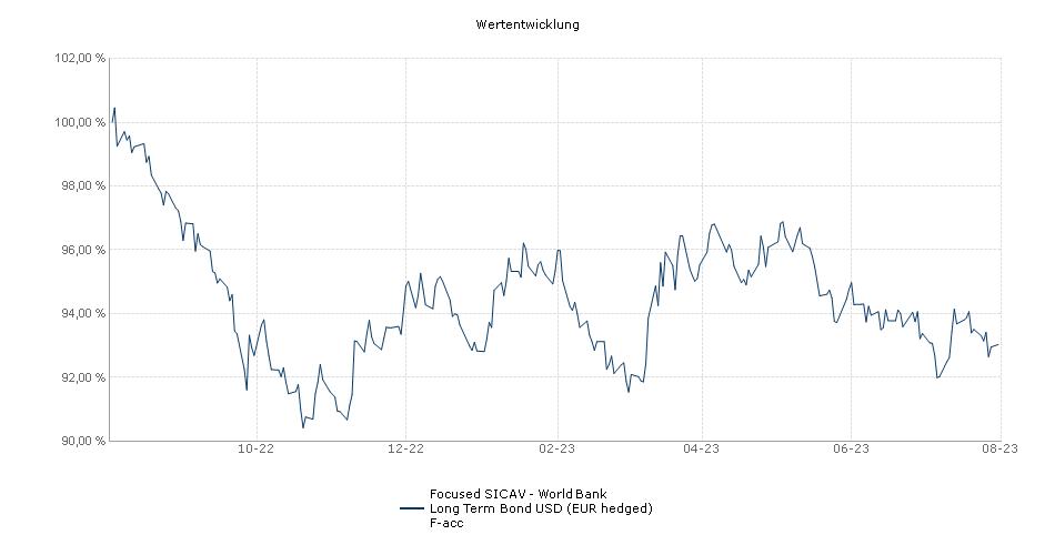 Focused SICAV - World Bank Long Term Bond USD (EUR hedged) F-acc Fonds Performance