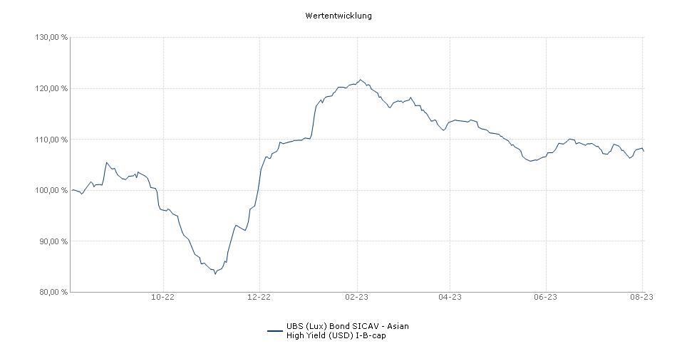 UBS (Lux) Bond SICAV - Asian High Yield (USD) I-B-cap Fonds Performance