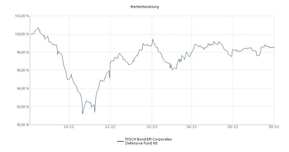 FISCH Bond EM Corporates Defensive Fund RE Fonds Performance
